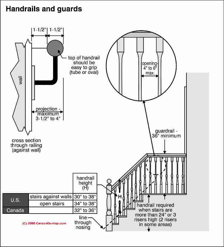 ontario building code illustrated guide free download