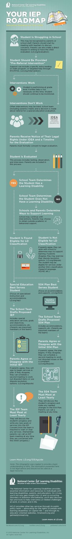 a guide to the individualized education program