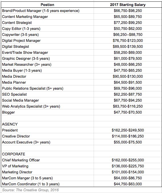 the creative group salary guide 2017 pdf